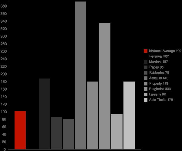 North Edwards CA Crime Statistics