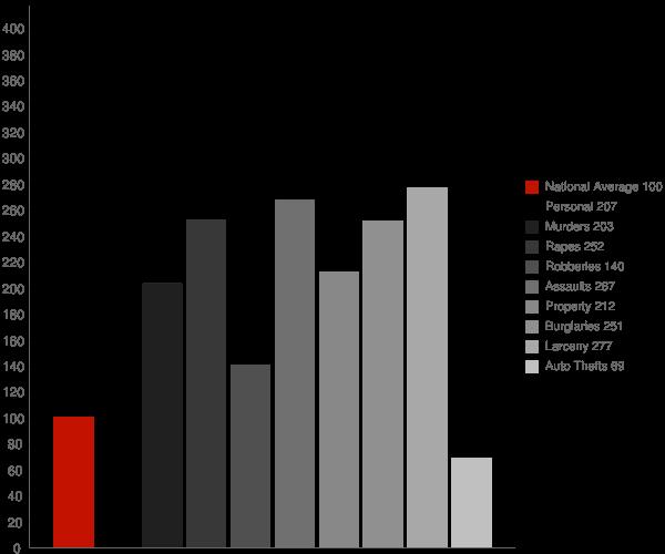 Texarkana AR Crime Statistics