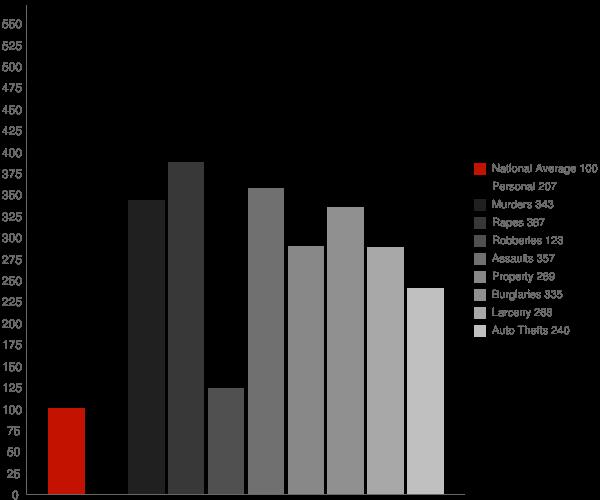 Vicksburg MS Crime Statistics