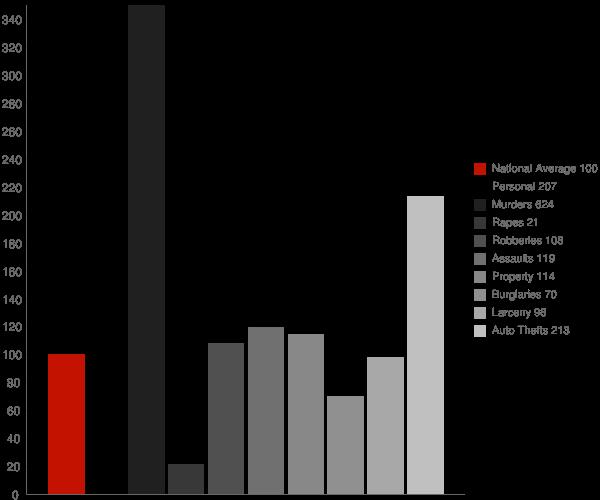 East Riverdale MD Crime Statistics