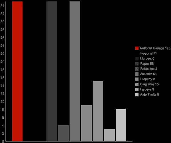 Hamer ID Crime Statistics