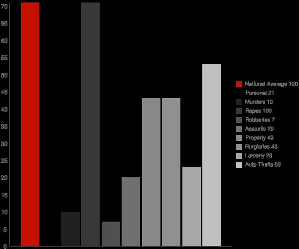 Embden ND Crime Statistics