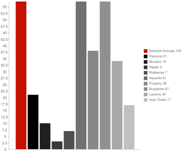 Keysville GA Crime Statistics