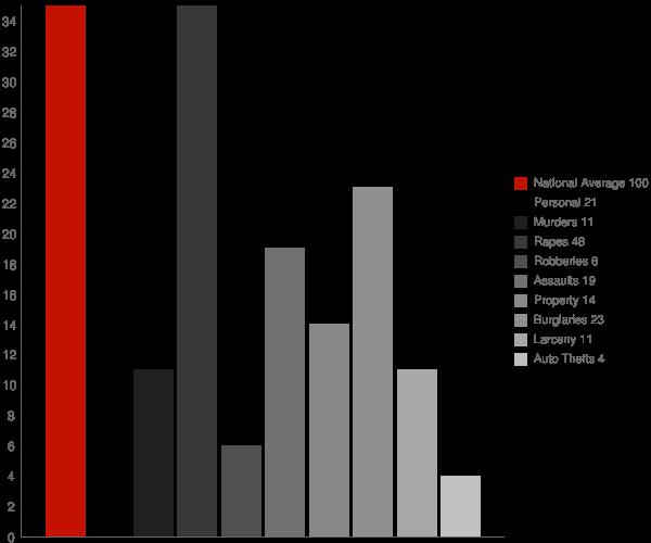 Lodi NY Crime Statistics