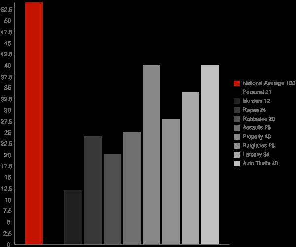 Great Neck Gardens NY Crime Statistics