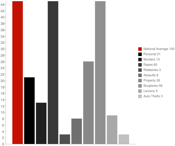 Dexter NY Crime Statistics