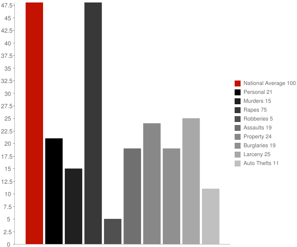 Groveton NH Crime Statistics