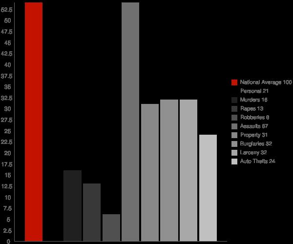 Follansbee WV Crime Statistics