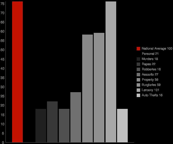 Amagansett NY Crime Statistics