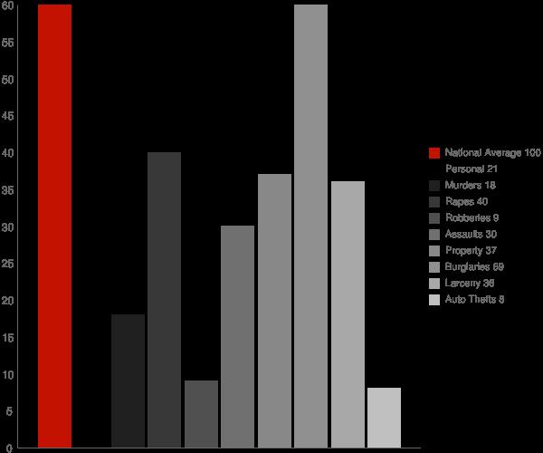Chataignier LA Crime Statistics