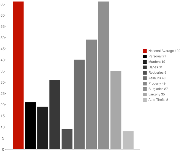 Plum City WI Crime Statistics