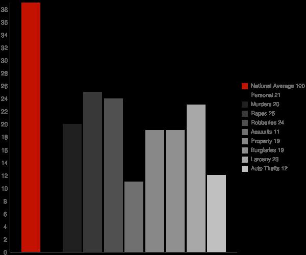 Selden NY Crime Statistics