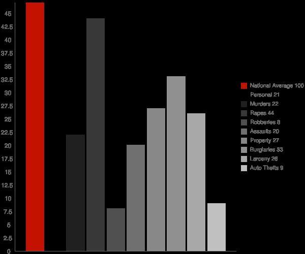 Tennyson WI Crime Statistics