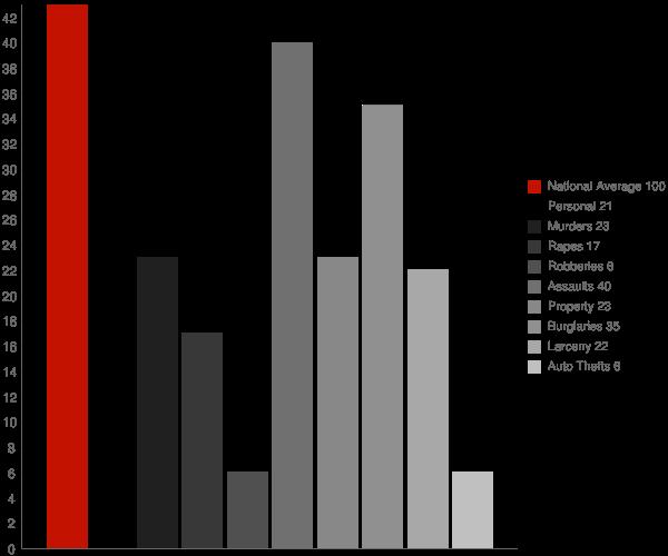 Plattekill NY Crime Statistics
