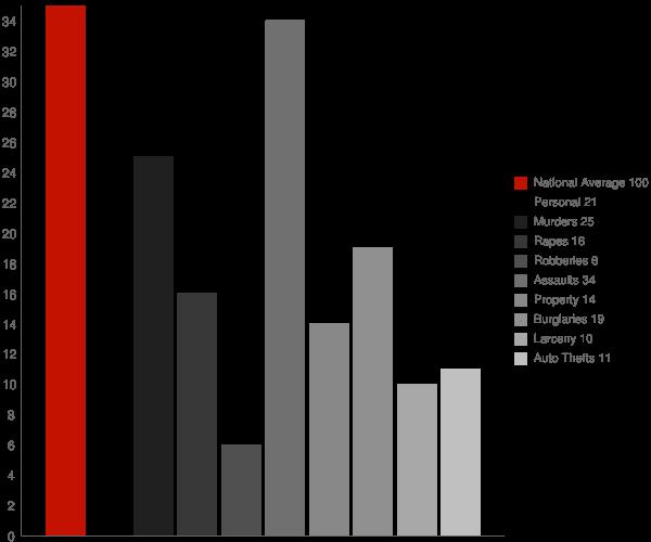 Walkersville MD Crime Statistics