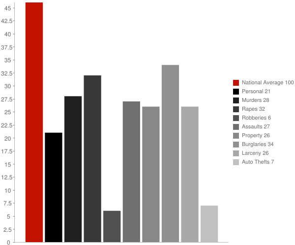 Muscoda WI Crime Statistics