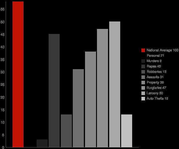 North Hills WV Crime Statistics