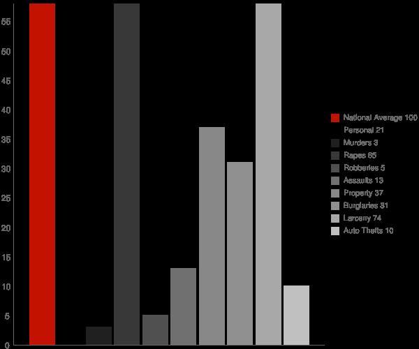Groton NY Crime Statistics
