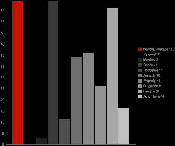 Newmarket NH Crime Statistics