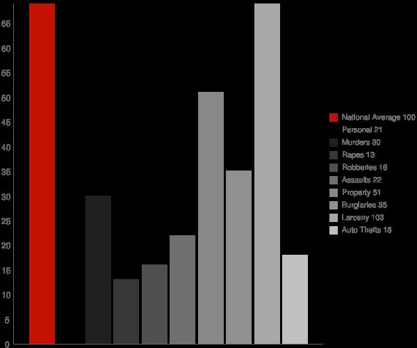 Cutchogue NY Crime Statistics