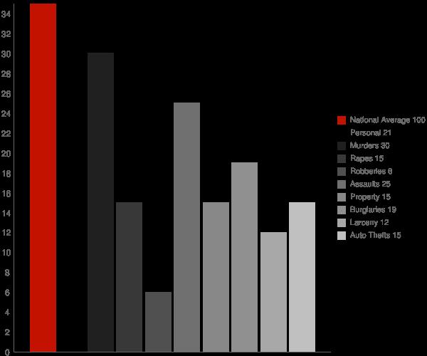 Buckeystown MD Crime Statistics