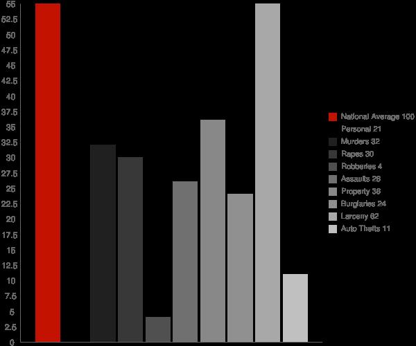 Lake Ripley WI Crime Statistics