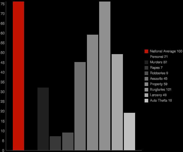 Quitman AR Crime Statistics