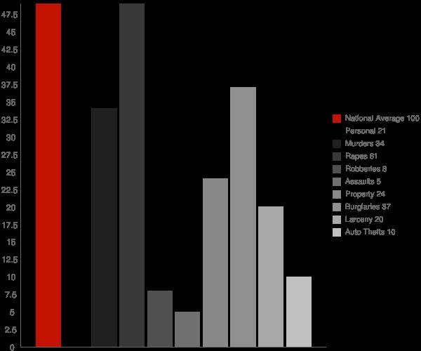 Tuscarawas OH Crime Statistics