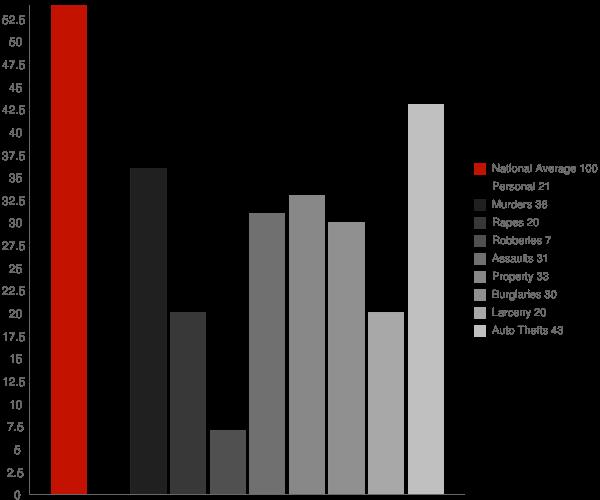 Boston IN Crime Statistics
