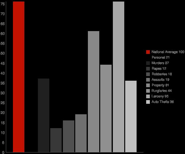 Bohemia NY Crime Statistics
