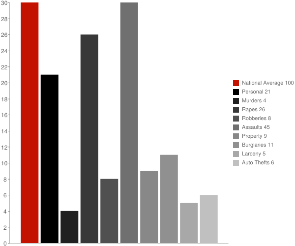 DeKalb Junction NY Crime Statistics