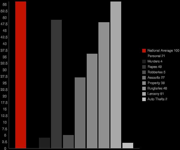 Interlaken NY Crime Statistics
