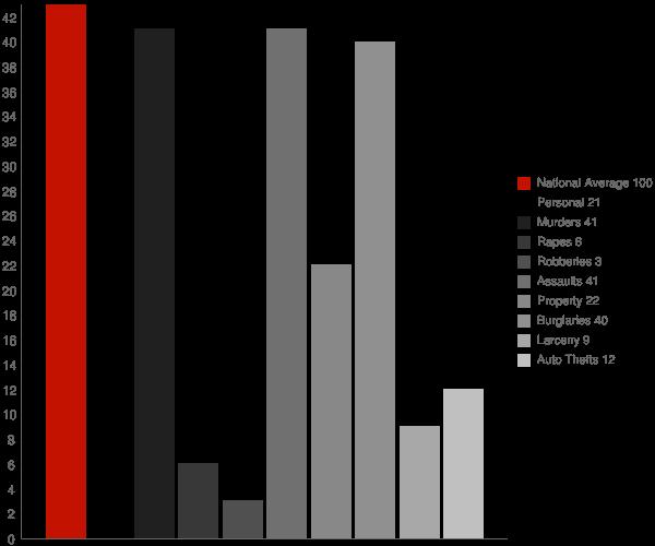 Lavalette WV Crime Statistics