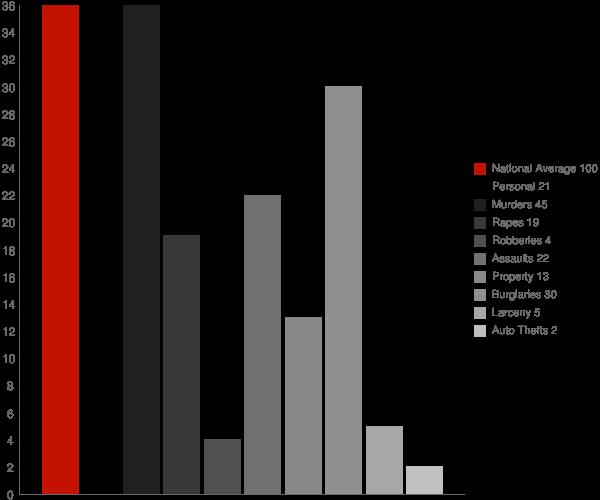Greigsville NY Crime Statistics