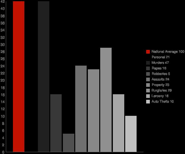 Houlton WI Crime Statistics
