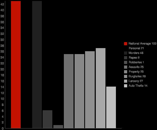 Havana AR Crime Statistics
