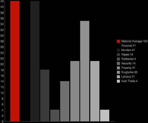 Esperance NY Crime Statistics