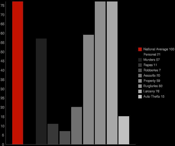 Landess IN Crime Statistics