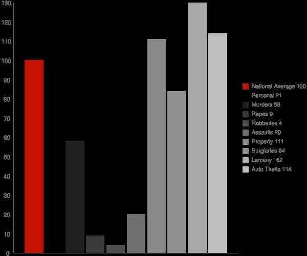 Gu Oidak AZ Crime Statistics