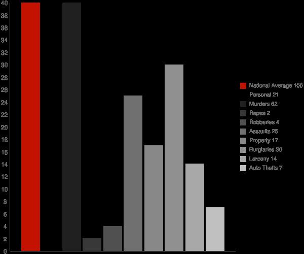 Nazlini AZ Crime Statistics