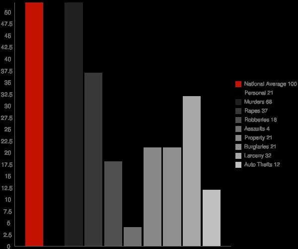 Hernando MS Crime Statistics
