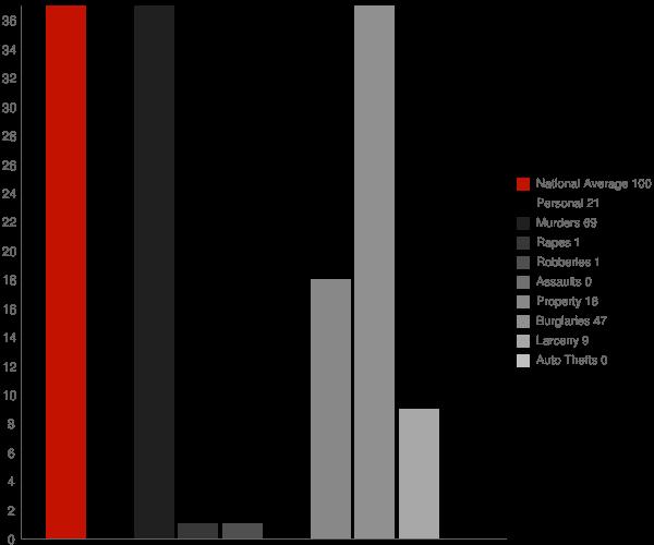 McCrory AR Crime Statistics