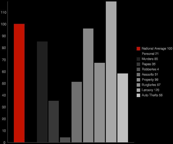 Grafton ND Crime Statistics