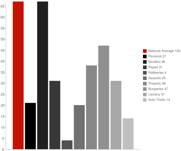North Troy VT Crime Statistics