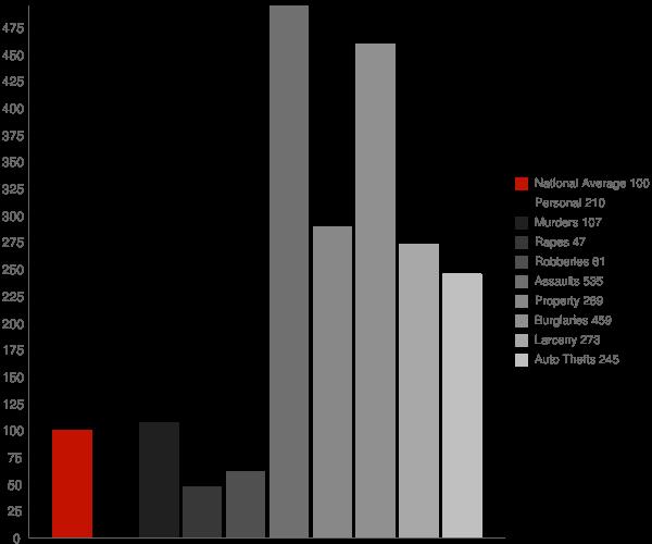 Ripley CA Crime Statistics