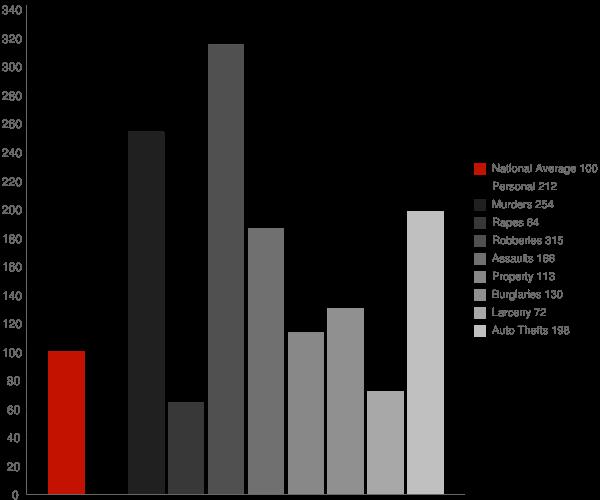 Hawaiian Gardens CA Crime Statistics