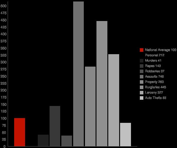 Starks LA Crime Statistics