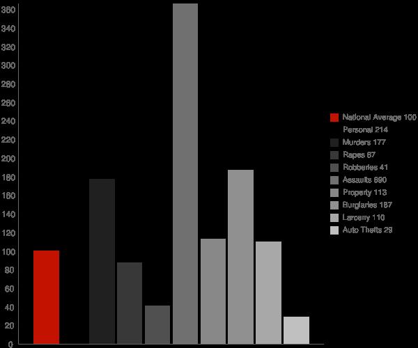 Fordyce AR Crime Statistics