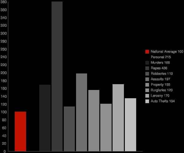 Anchorage AK Crime Statistics