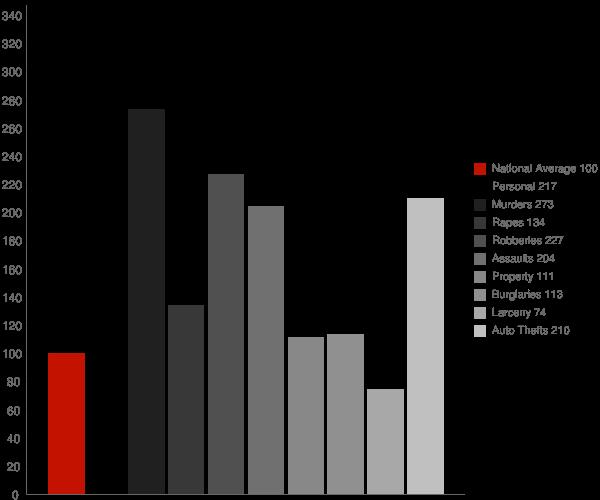 Pomona CA Crime Statistics